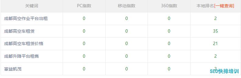 成都seo霸屏客户案例
